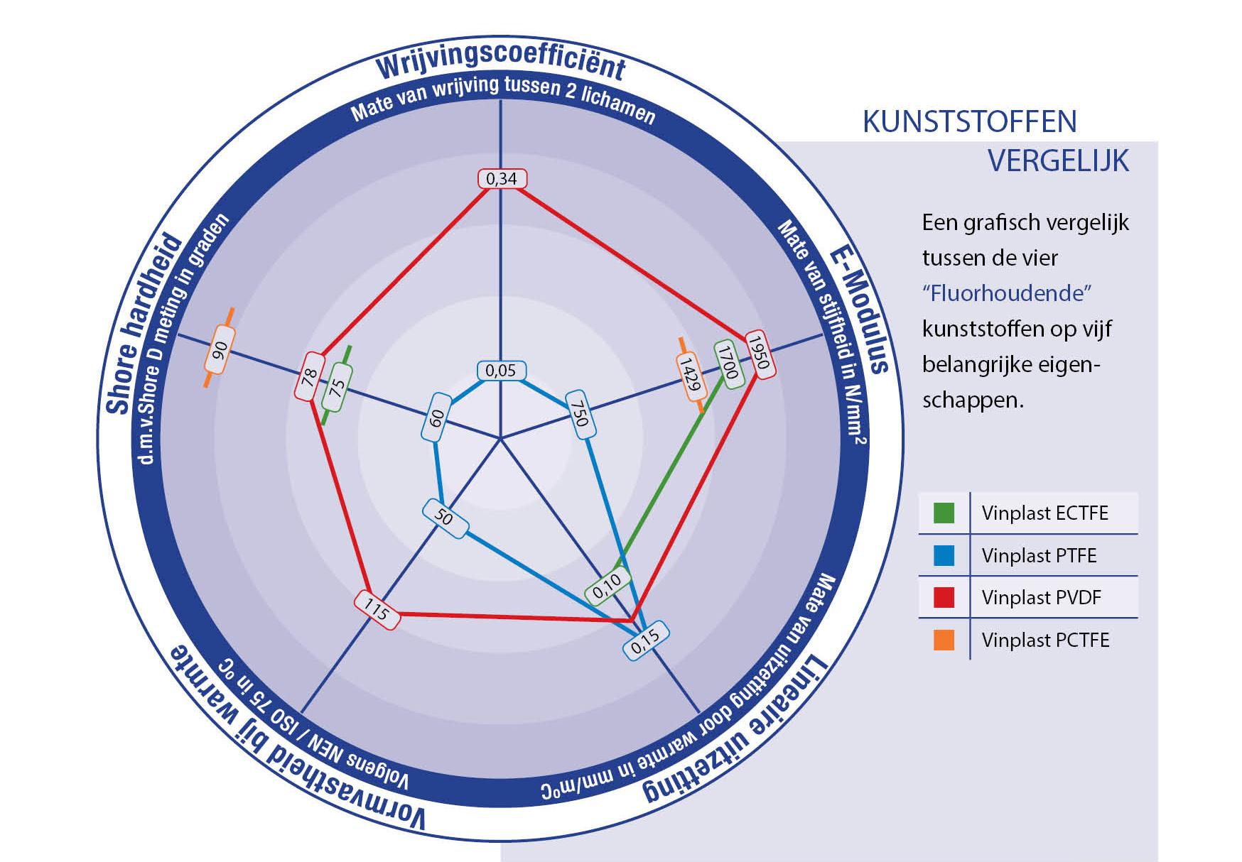 Fluorhoudende kunststoffen vergelijken