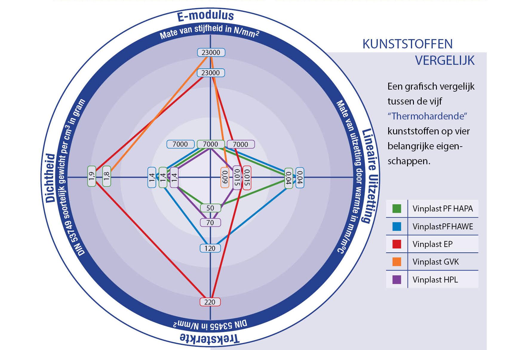 Vergelijking thermohardende kunststoffen